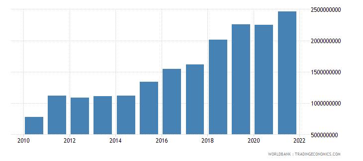 nepal adjusted savings consumption of fixed capital us dollar wb data