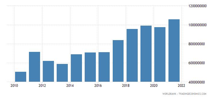 nepal adjusted savings education expenditure us dollar wb data