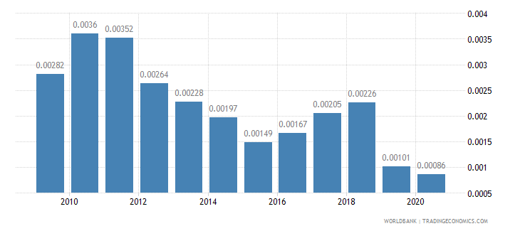 nepal adjusted savings energy depletion percent of gni wb data