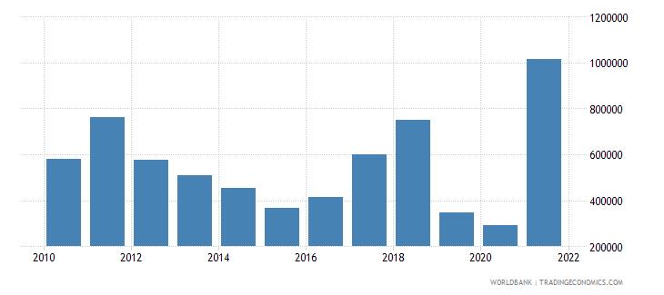nepal adjusted savings energy depletion us dollar wb data