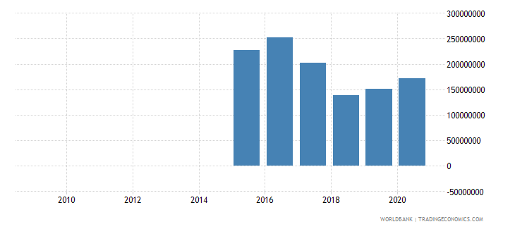 nepal adjusted savings net forest depletion us dollar wb data
