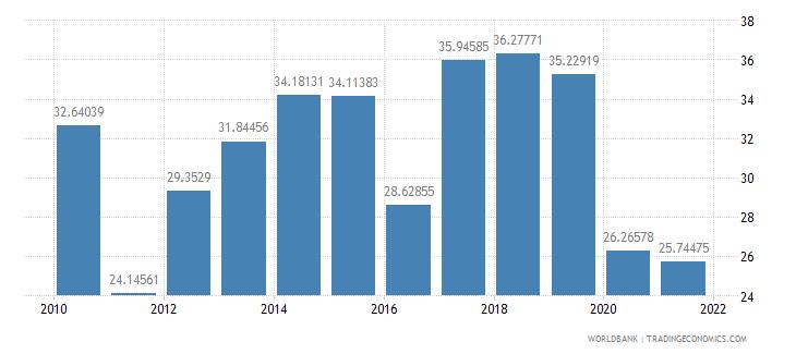 nepal adjusted savings net national savings percent of gni wb data
