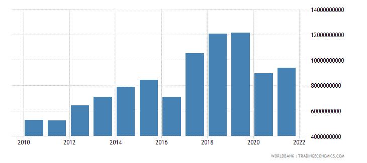 nepal adjusted savings net national savings us dollar wb data