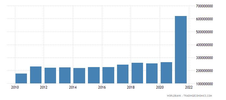 nepal adjusted savings particulate emission damage us dollar wb data