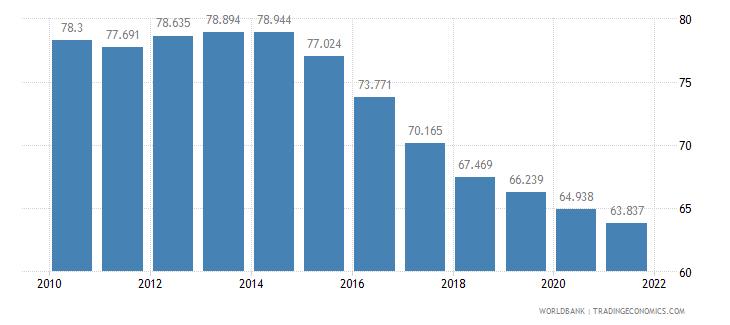 nepal adolescent fertility rate births per 1 000 women ages 15 19 wb data