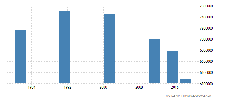 nepal adult illiterate population 15 years both sexes number wb data