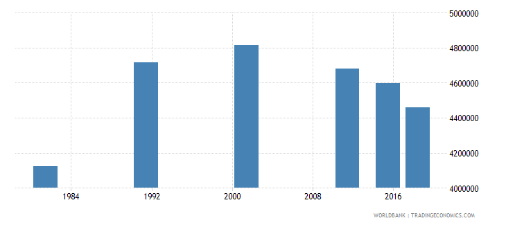 nepal adult illiterate population 15 years female number wb data