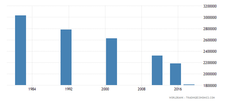 nepal adult illiterate population 15 years male number wb data