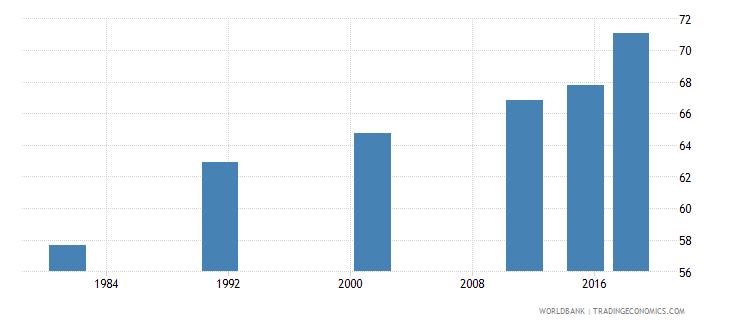 nepal adult illiterate population 15 years percent female wb data