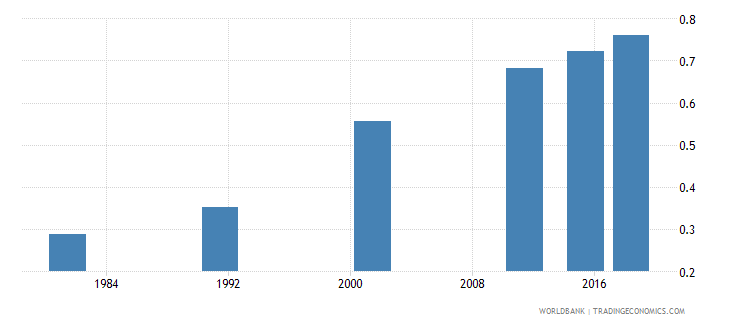 nepal adult literacy rate population 15 years gender parity index gpi wb data