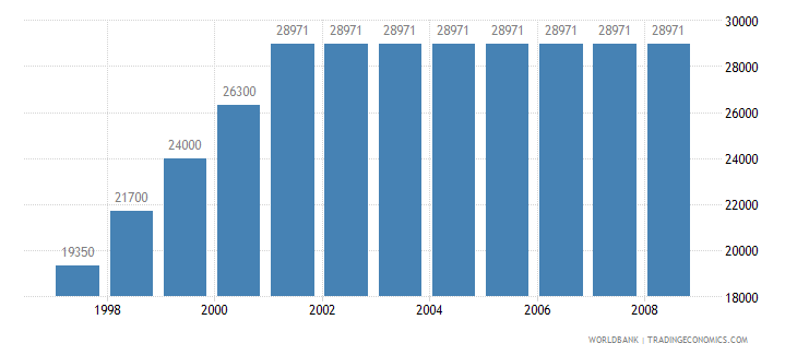 nepal agricultural machinery tractors wb data