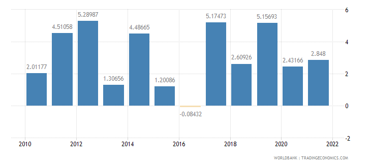 nepal agriculture value added annual percent growth wb data