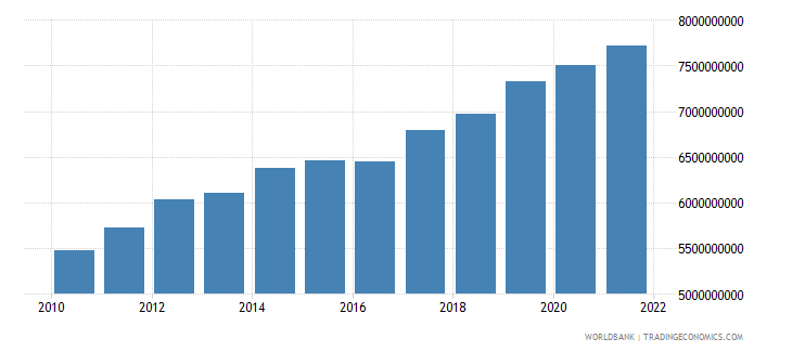 nepal agriculture value added constant 2000 us dollar wb data