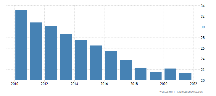 nepal agriculture value added percent of gdp wb data