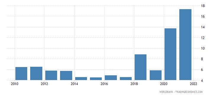 nepal air transport freight million ton km wb data