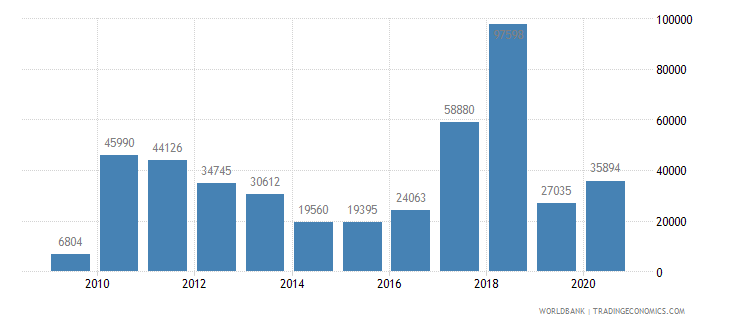 nepal air transport registered carrier departures worldwide wb data