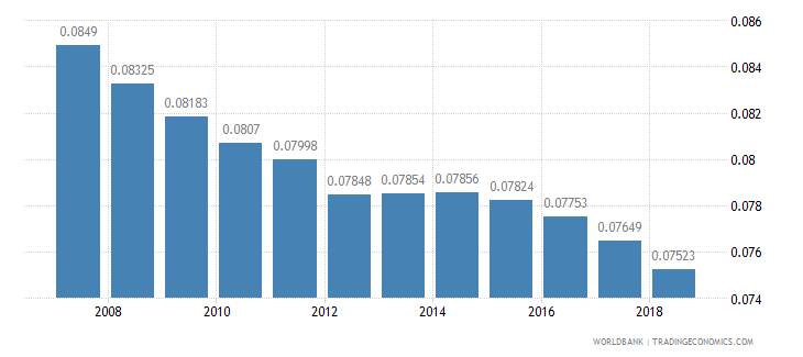 nepal arable land hectares per person wb data