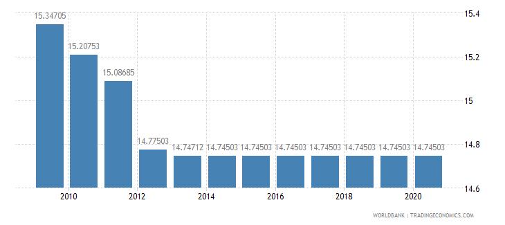 nepal arable land percent of land area wb data