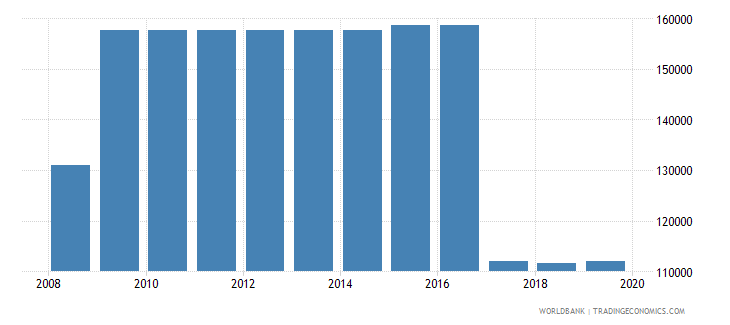 nepal armed forces personnel total wb data