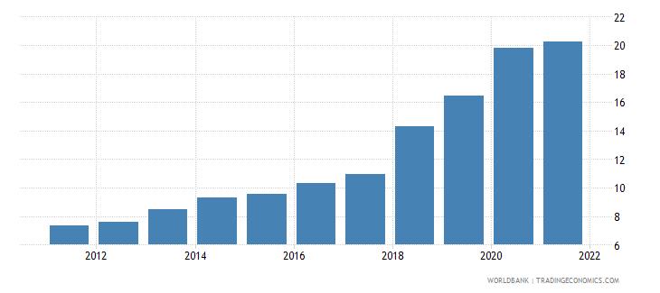 nepal atms per 100000 adults gfd wb data