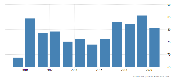 nepal bank credit to bank deposits percent wb data