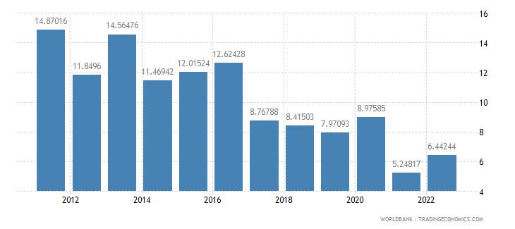 nepal bank liquid reserves to bank assets ratio percent wb data