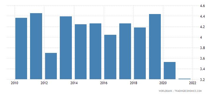 nepal bank net interest margin percent wb data