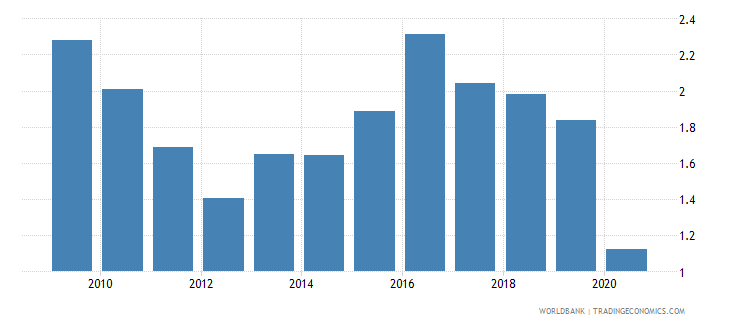 nepal bank return on assets percent after tax wb data