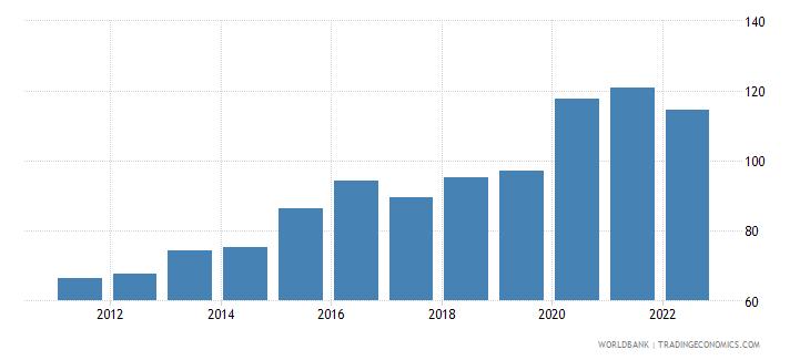 nepal broad money percent of gdp wb data