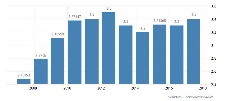 nepal burden of customs procedure wef 1 extremely inefficient to 7 extremely efficient wb data
