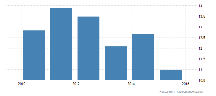 nepal capital expenditure as percent of total expenditure in public institutions percent wb data