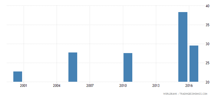 nepal cause of death by injury ages 15 34 female percent relevant age wb data