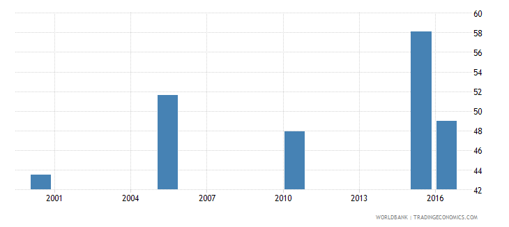 nepal cause of death by injury ages 15 34 male percent relevant age wb data
