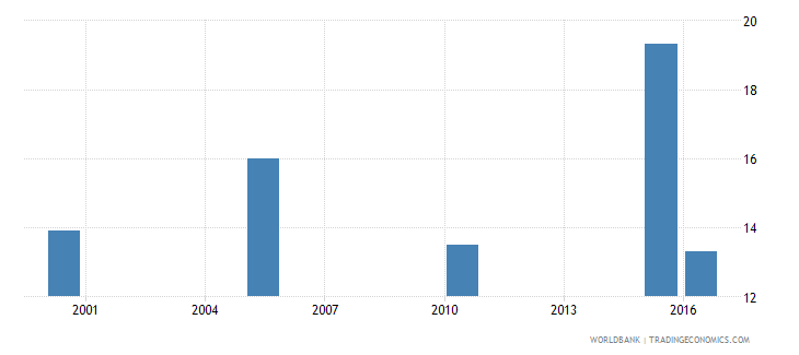 nepal cause of death by injury ages 35 59 male percent relevant age wb data