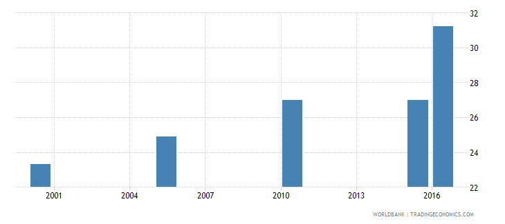 nepal cause of death by non communicable diseases ages 15 34 female percent relevant age wb data
