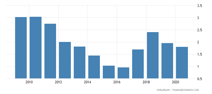 nepal central bank assets to gdp percent wb data