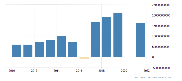nepal changes in inventories constant lcu wb data