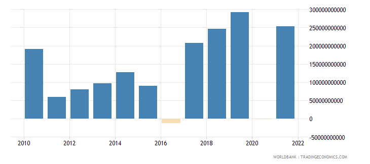 nepal changes in inventories current lcu wb data