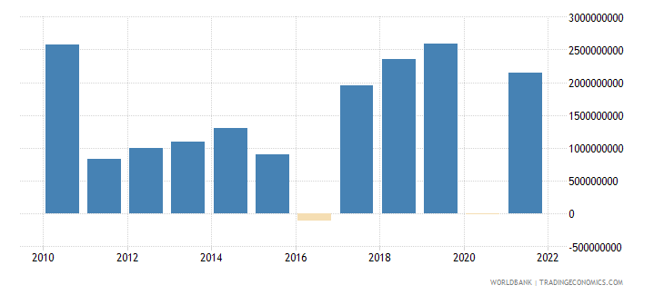 nepal changes in inventories us dollar wb data