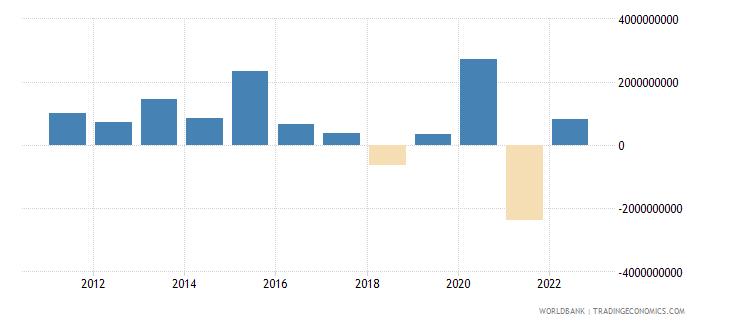 nepal changes in net reserves bop us dollar wb data