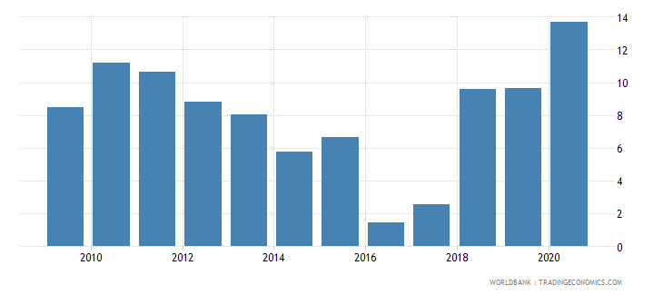 nepal claims on central government etc percent gdp wb data