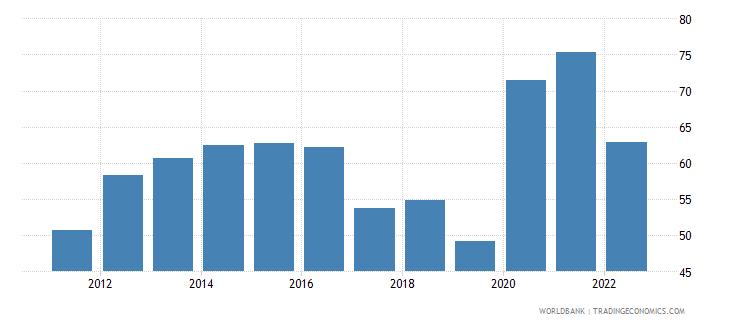 nepal communications computer etc percent of service exports bop wb data