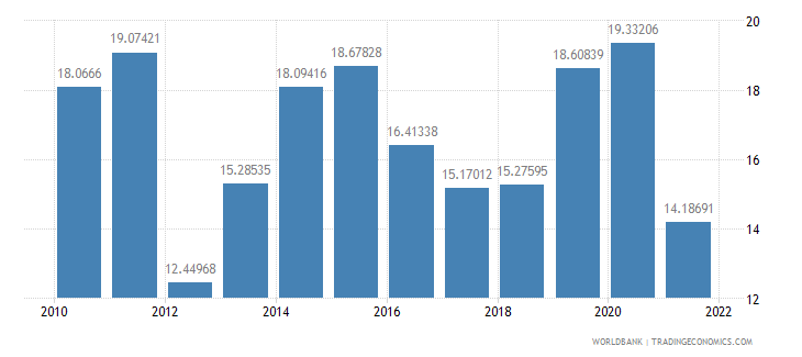 nepal communications computer etc percent of service imports bop wb data