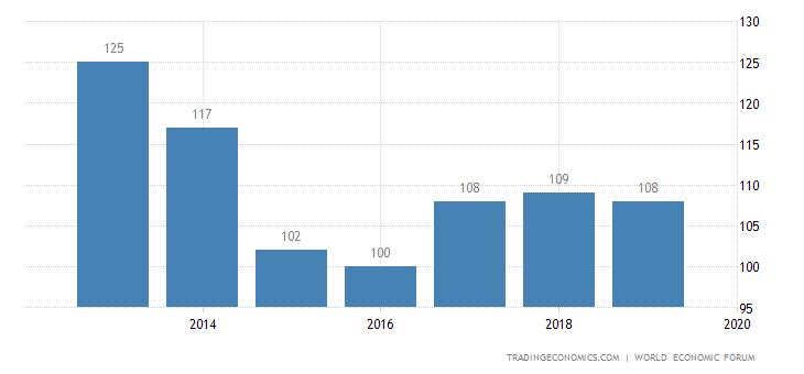 Nepal Competitiveness Rank
