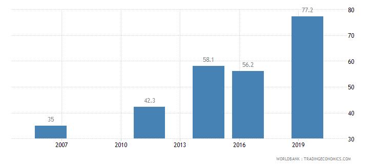 nepal completeness of birth registration percent wb data