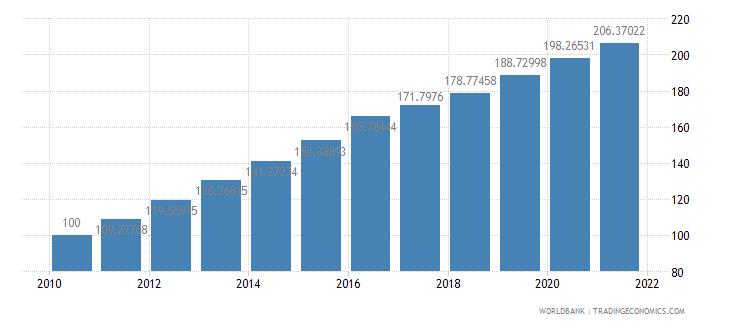 nepal consumer price index 2005  100 wb data