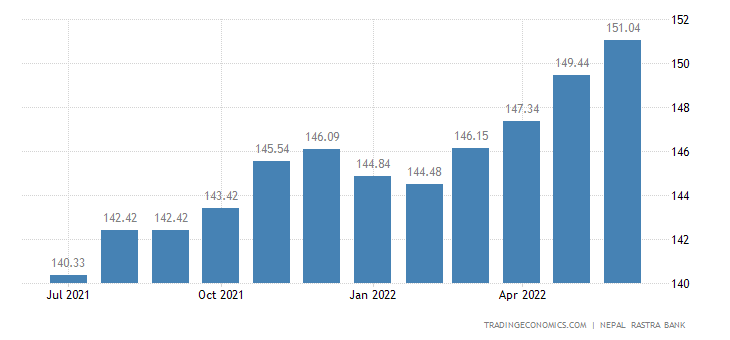 Nepal Consumer Price Index Cpi