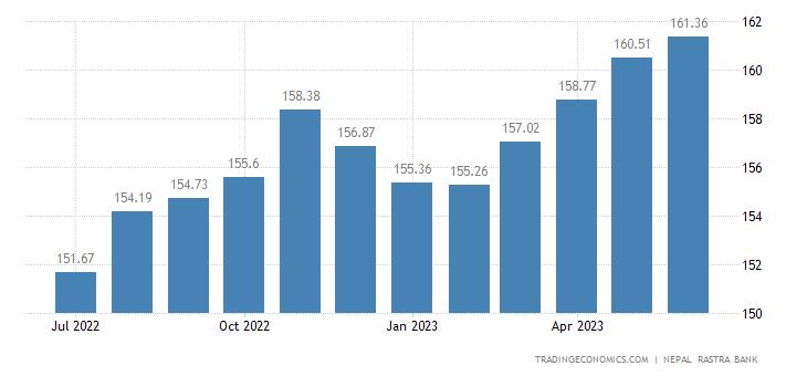 Nepal Consumer Price Index Cpi