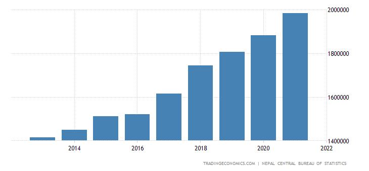 Nepal Consumer Spending
