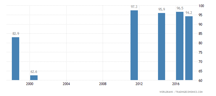 nepal consumption of iodized salt percent of households wb data